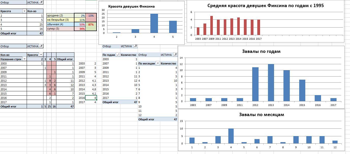 Статистика пикапа 24 июня 2017